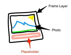 My pro drawing skills depicting a Frame Layer with a Placeholder